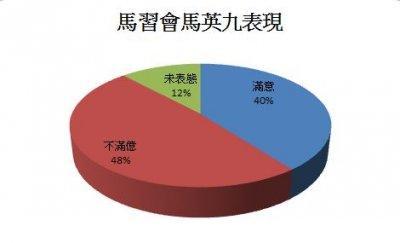 民調顯示馬英九於馬習會的表現。(數據來源:兩岸政策協會/製表:風傳媒).JPG