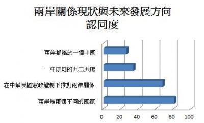 兩岸關係的現狀與未來的發展方向認同度。(數據來源:兩岸政策協會/製表:風傳媒).JPG