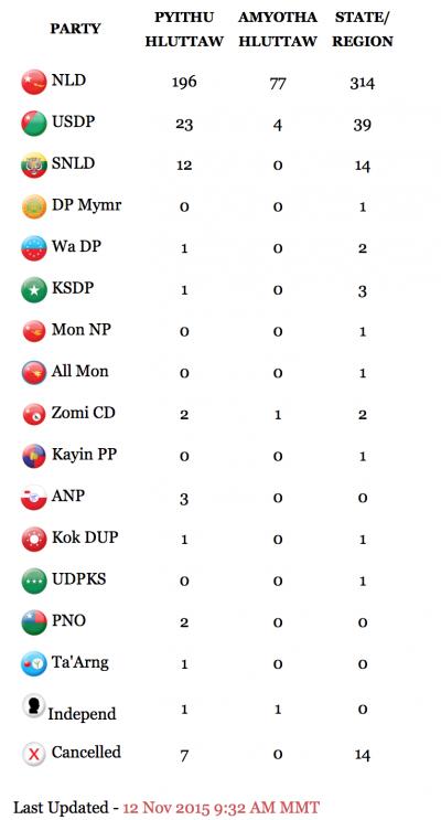 截至11月12日,緬甸大選的最新結果。首位是全民盟、第二位是鞏發黨,其他小黨均不成氣候。由左到右的數字是下議院、上議院、地方議會。(緬甸時報)