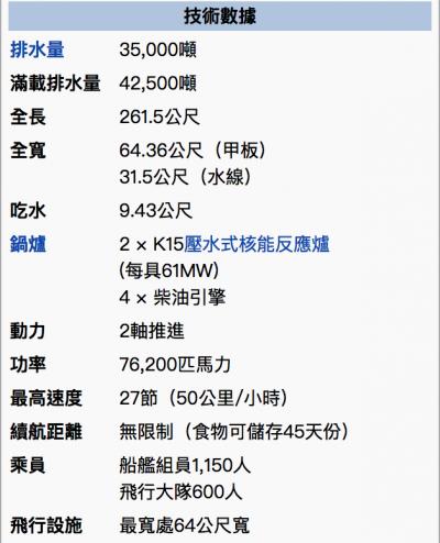 戴高樂號核動力航空母艦諸元(1)