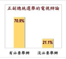 70.9%受訪者認為2016總統大選參選人電視辯論有必要舉辦。(取自台灣指標民調網站).JPG