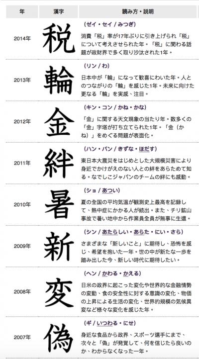 日本年度漢字(1)