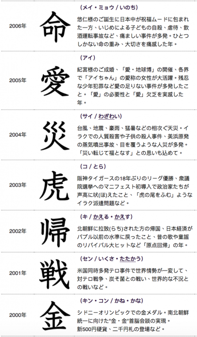 日本年度漢字(2)