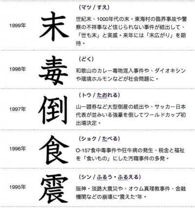 日本年度漢字(3)