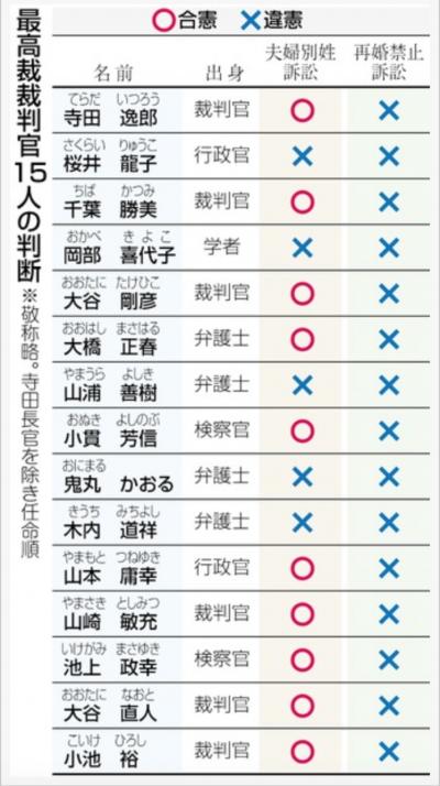 日本最高法院 再婚禁止、夫妻同姓