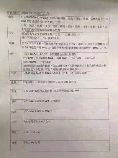 中國觀光局縮減大陸來台人數文件。(取自PTT)