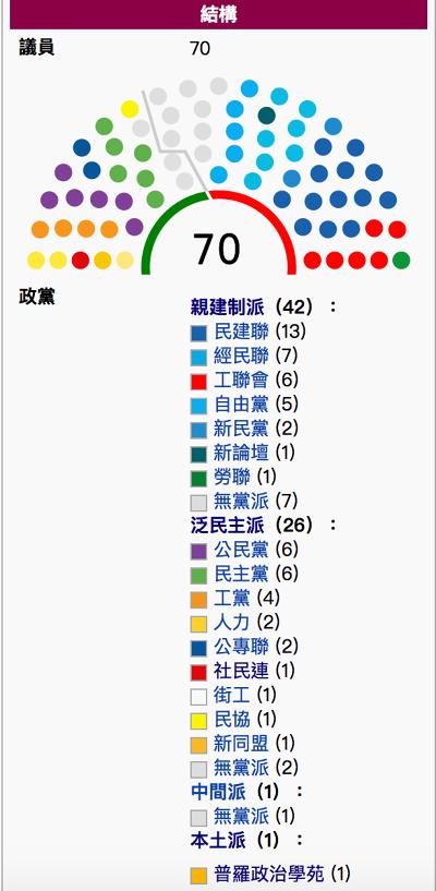香港立法會席次分佈。(維基百科)