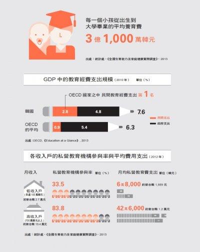 憤怒的數字:韓國隱藏的不平等報告書