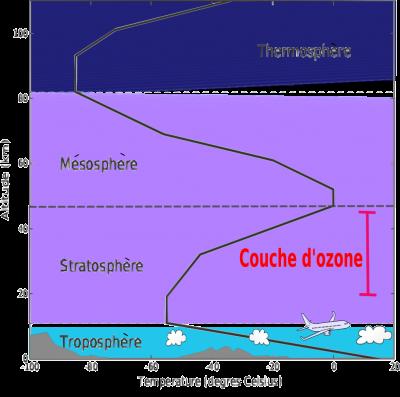 臭氧層位於平流層,可以抵擋對人類和生物有害的紫外線。(圖/取自維基百科)