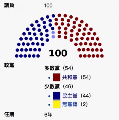 美國參議院席次圖示。(維基百科)
