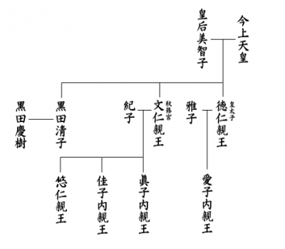 日本皇室成員。(Myopia@Wikipedia/cc by-sa 3.0)