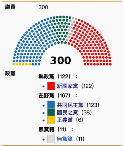 南韓國會結構。(維基百科)