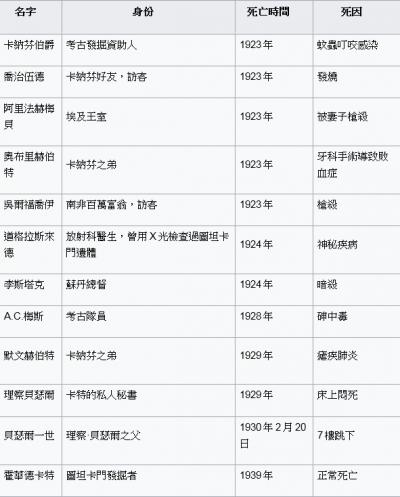 圖坦卡門之墓打開後離奇死亡的名單。(圖/整理自維基百科)