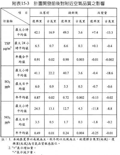 附錄15之附表15-3、計劃開發前後對附近空氣品質之影響