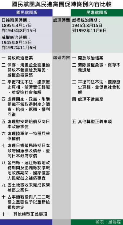 20170414-SMG0035-國民黨團與民進黨團促轉條例內容比較-01.png