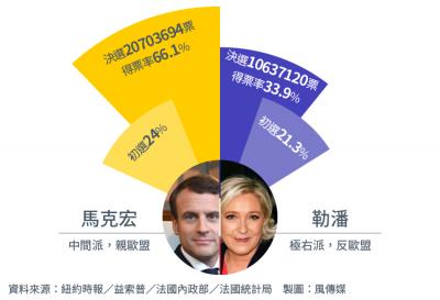圖解法國總統大選,馬克宏與勒潘在初選和決選的得票率比較圖(風傳媒製圖)
