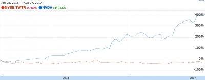 2016/1/1~2017/8/7的推特和恩威迪亞股價走勢比價(擷取自Google Finance)