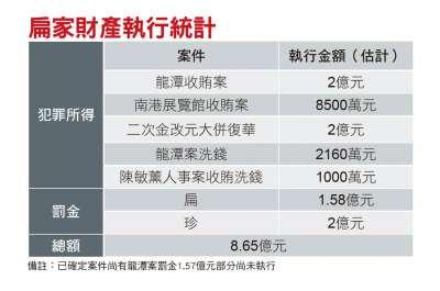 扁家財產執行統計