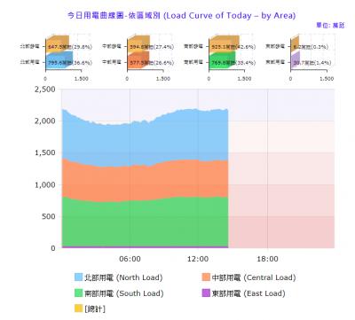 根據台電資料顯示,在下午2點20分前,南台灣今日的發電量還高達925.1萬千瓦,占全台發電量的42.6%。(取自台電)