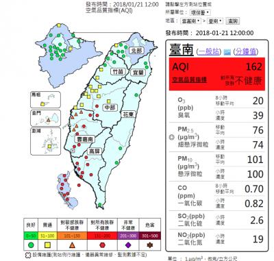 中南部空污紅害已持續4天,根據環保署空品監測網顯示,雲嘉南及高屏地區今(21)日一早已有22個測站的空氣品質指標(AQI)達到危害人體健康的紅色等級。(取自環保署空品監測網)