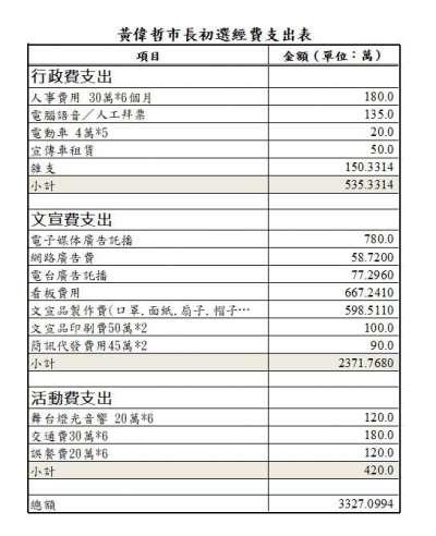 民進黨立委黃偉哲參加台南市長初選的經費支出表。(取自「立法委員 黃偉哲」臉書)