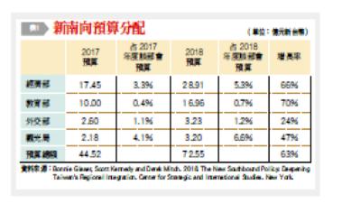 表一:新南向預算分配。(台灣銀行家提供)