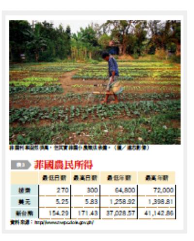 表三:菲律賓農民所得。(台灣銀行家提供)