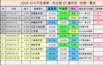 2018-07-272018 台中市長選舉民調 (圖表來源:無情真實的未來預測)