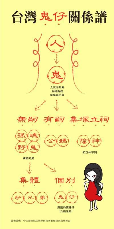 台灣鬼仔關係譜(資料來源:林美容/製圖:中央社視覺創意組)