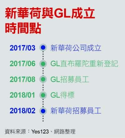 新華荷與GL成立時間點