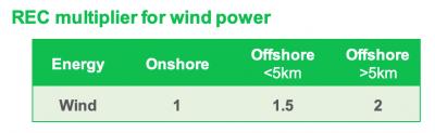 2019-01-03 風力能源 (作者提供)