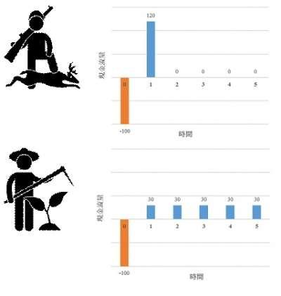 農夫與獵人的商業模式(資料來源:羅時芳)
