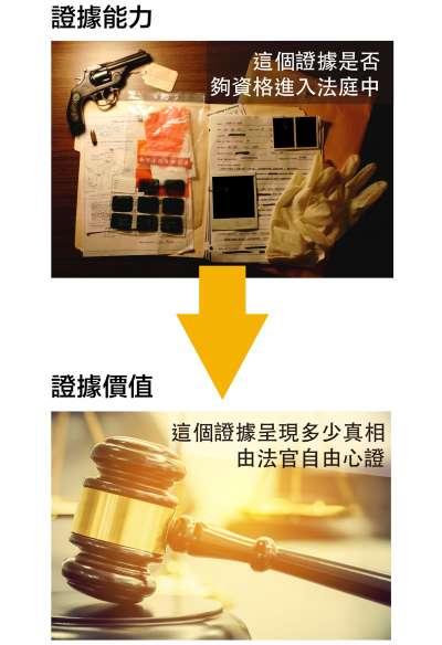 先確定這個「人、事、物」有能力成為證據,再進入法庭讓法官判斷。(圖/林洵安,研之有物)