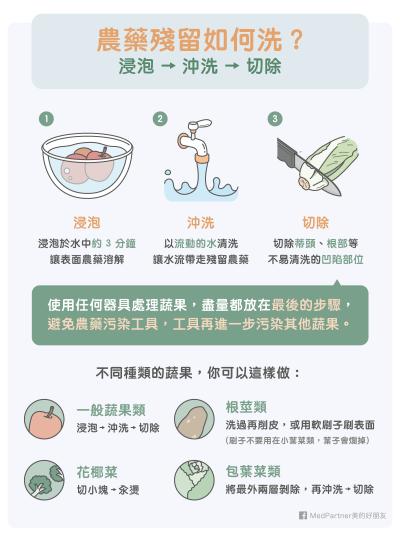 到底該怎麼清洗殘留在蔬果上的農藥?(圖/MedPartner)