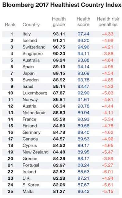 2017年全球健康指數報告中,義大利是全世界最健康的國家。 (圖片擷取自Bloomberg)