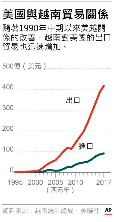 1995年自2017年越南與美國進出口額統計簡表。(AP、風傳媒)