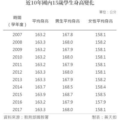 20190227-近10年國內15歲學生身高變化。