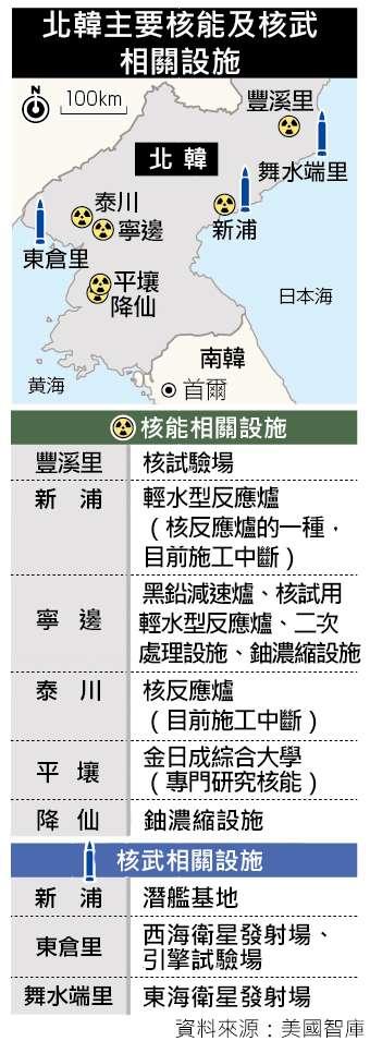 北韓核武 東昌里 寧邊 豐溪里 平壤 舞水端 新浦 北韓核設施 朝鮮半島。