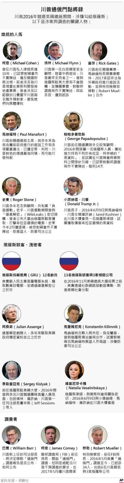 20190323-SMG0035-國際_C川普通俄門點將錄(AP.風傳媒製圖)