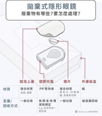 一片隱形眼鏡,包含包裝,到底會有哪些廢棄物呢?(圖/美的好朋友提供)