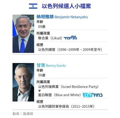 以色列國會大選將於4月9日登場,納坦雅胡與甘茨爭奪下任總理大位。(風傳媒製圖)
