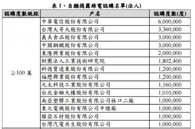 自願揭露綠電認購法人名單。(作者提供,取自綠電認購即時資訊網)