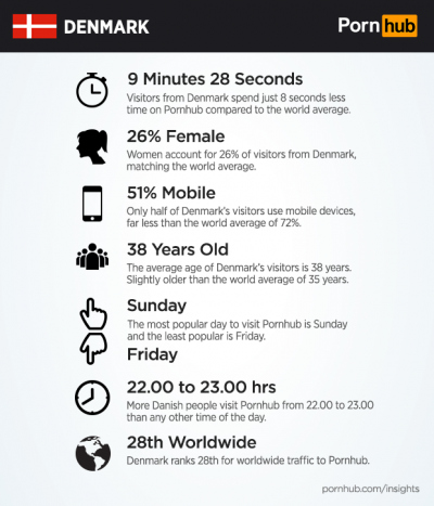 Pornhub丹麥使用者的數據報告。(取自Pornhub官方網站)