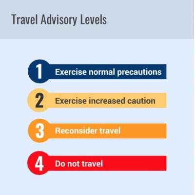 美國國務院的旅遊風險警告分級。