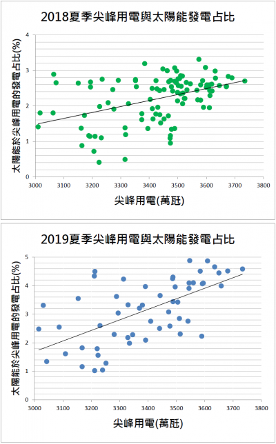 2018與2019夏季月份(5月~9月)上班日的用電尖峰與太陽能於尖峰用電的發電占比。用電量越大,太陽能的平均效率就越高。2019年資料收錄至7月31號。資料來源:台電官網與工研院懂能源blog。(作者林穎正提供)