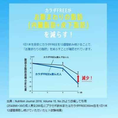 麒麟邀請25至30歲的成年男女進行實測,發現確實有減脂效果。(翻攝麒麟官網)