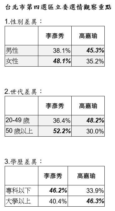 20191119-台北市第四選區立委選情觀察重點。(台灣指標民調提供)