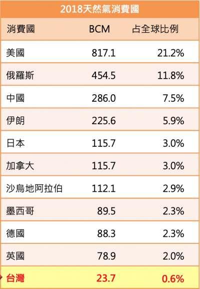 2018年各國天然氣消費量。(中油官網)