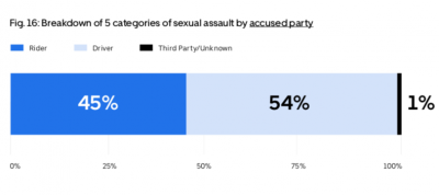 Uber的安全報告顯示有4成5的性騷擾事件是由駕駛通報的。(翻攝自Uber's US Safety Report)