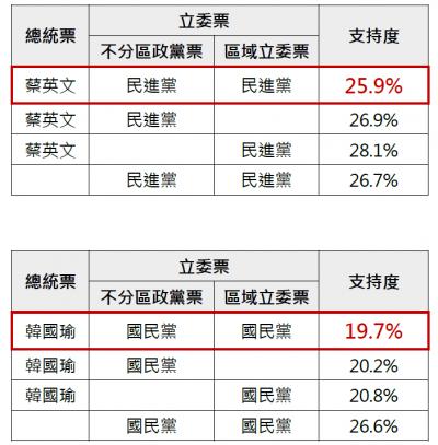 20191212-民進黨集中投票的態勢明朗,同時拿到三票的比例以25.9%略勝國民黨19.7%。(ET民調提供)